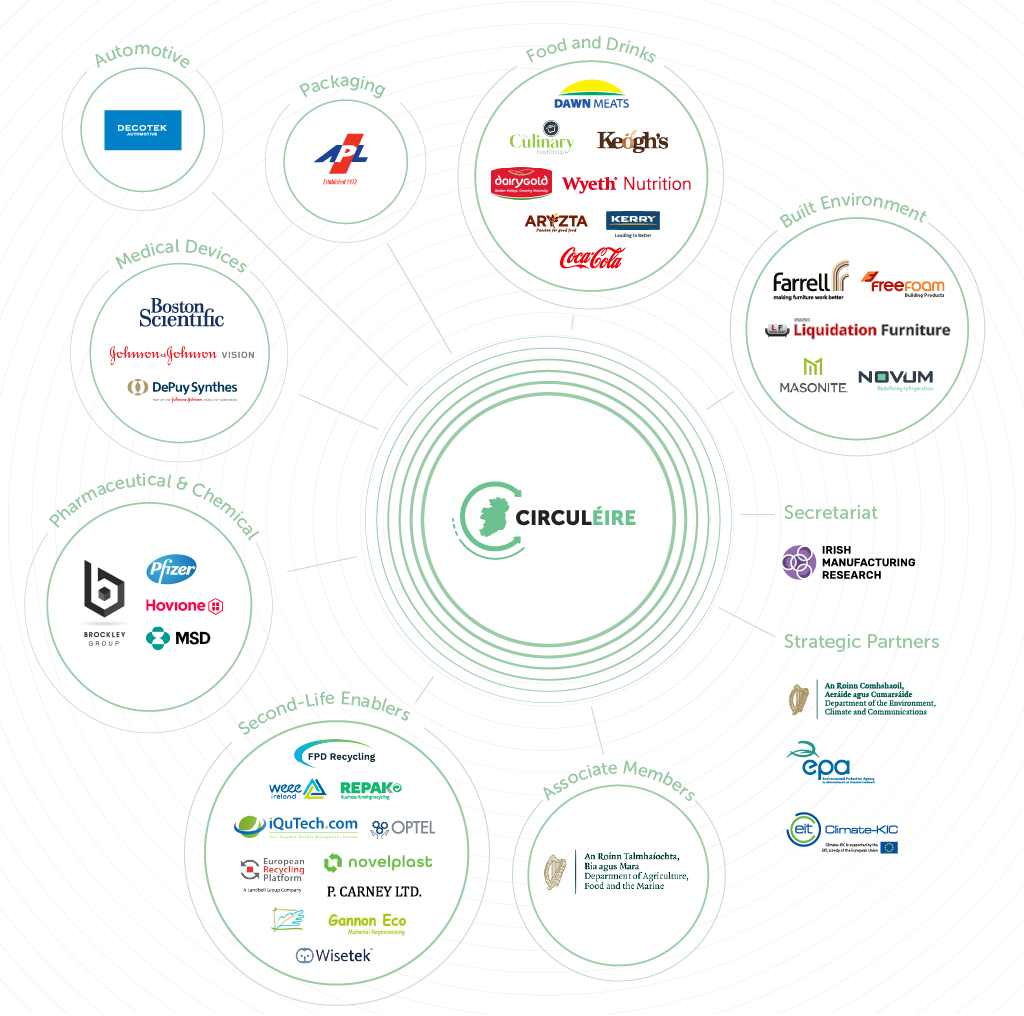 CIRCULÉIRE has industry members and strategic partners for circular economy in Ireland